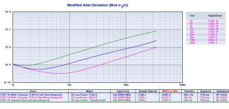 TCXO-9 Modified Allan Deviation